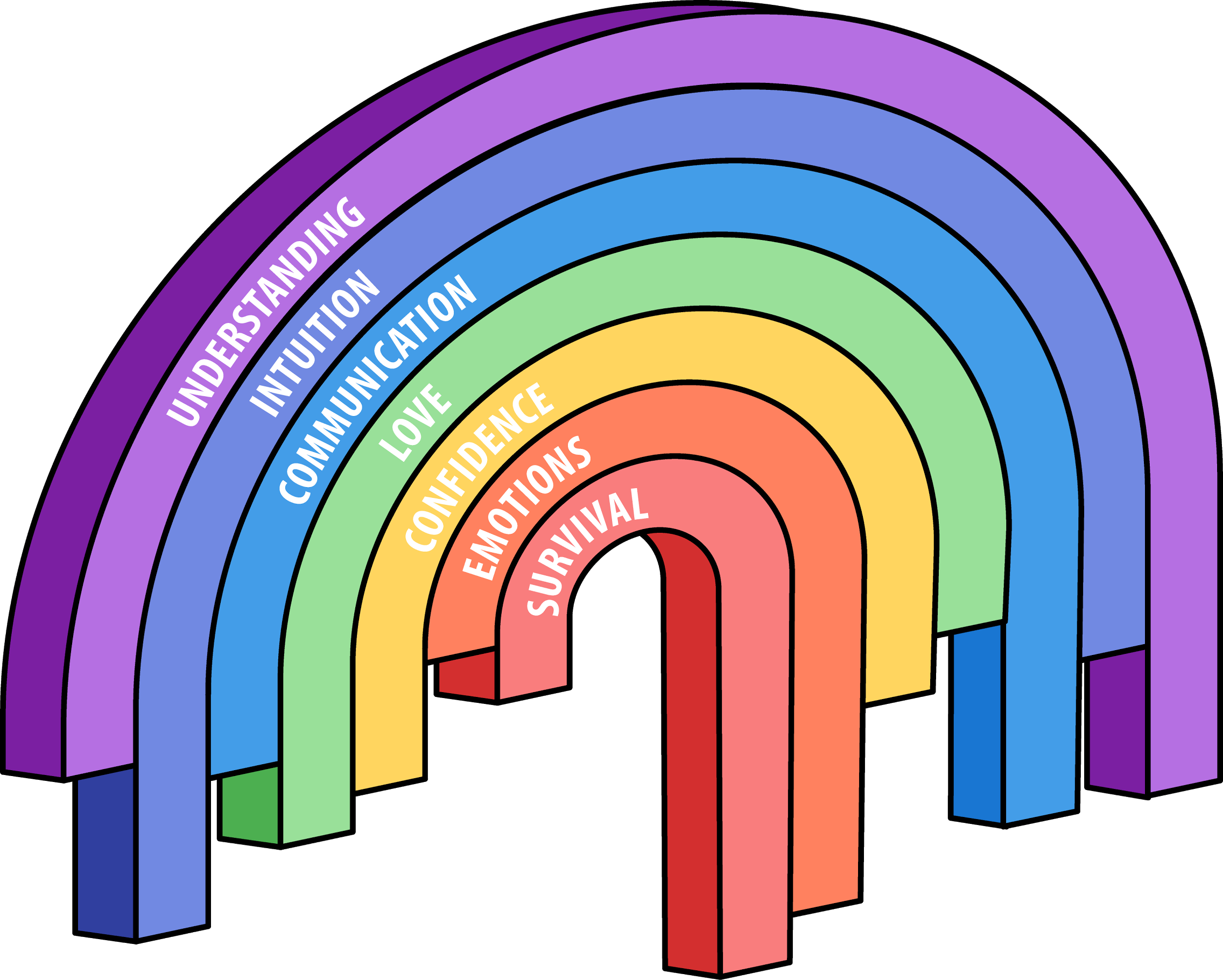 Chakratic Hierarchy of Needs